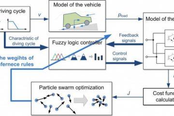 پروژه بهینه سازی ازدحام ذرات برای کنترل کننده منطق فازی در سیمولینک متلب