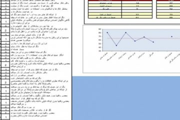 فایل اکسل (RCADS )مقیاس تجدید نظر شده اضطراب و افسردگی کودکان نسخه کودک