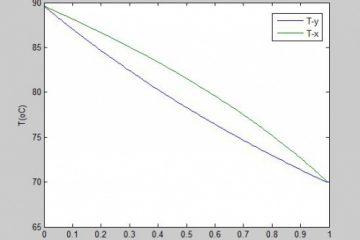 محاسبه دما و فشار نقطه حباب (Bubble point) با قانون رائولت