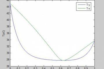 محاسبه دما و فشار نقطه حباب با مدل اکتیویته ان آر تی ال (NRTL)