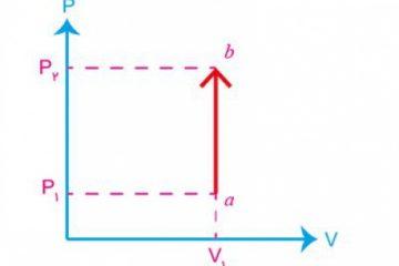 دانلود بخش اول فصل پنجم فیزیک دهم: ترمودینامیک