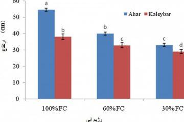 واکنش فیزیولوژیکی و مواد متابولیت ثانویه در گیاه مریم گلی(saga )ناشی از  محلول پاشی اپی براسینولید-24 تحت رژیم های مختلف کمبود آب