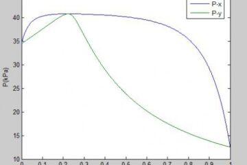 محاسبه دما و فشار نقطه شبنم با مدل اکتیویته ویلسون (Wilson)