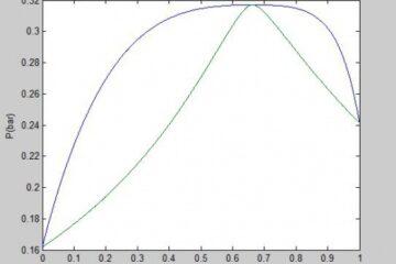 محاسبات فشار نقطه شبنم (Dew pressure) با معادله حالت پنگ-رابینسون به روش φ-φ