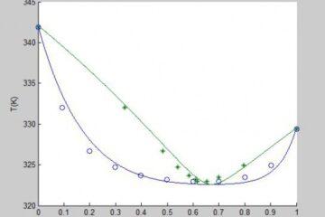 محاسبات دمای نقطه شبنم (Dew temperature) با معادله حالت پنگ-رابینسون به روش φ-φ