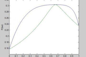 محاسبه فشار نقطه حباب (Bubble pressure) با معادله حالت اس آر کی به روش φ-φ