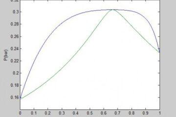 محاسبات فشار نقطه شبنم (Dew pressure) با معادله حالت اس آر کی به روش φ-φ